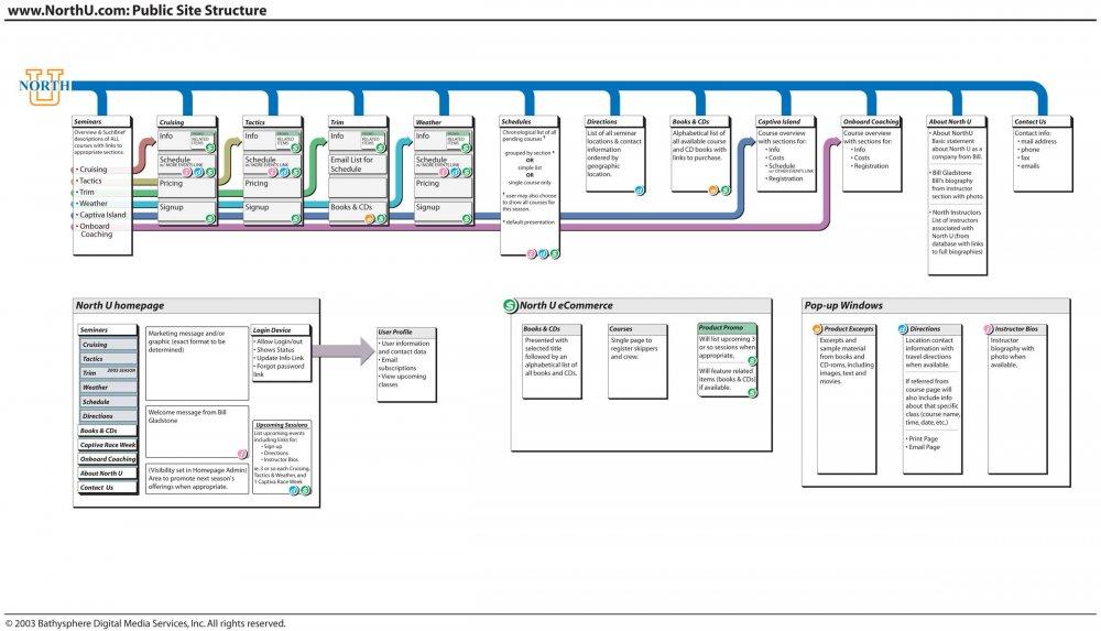 NorthU Web Site / North One Design Information Architecture